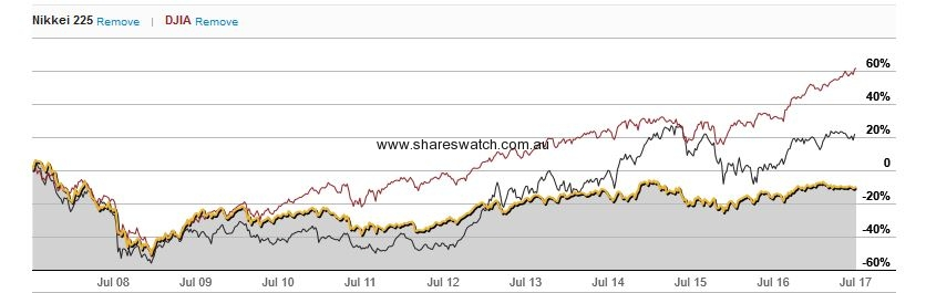 DJIA Nikkei XJO 10years - S&P/ASX 200 - 10 Years of Much Ado About Nothing
