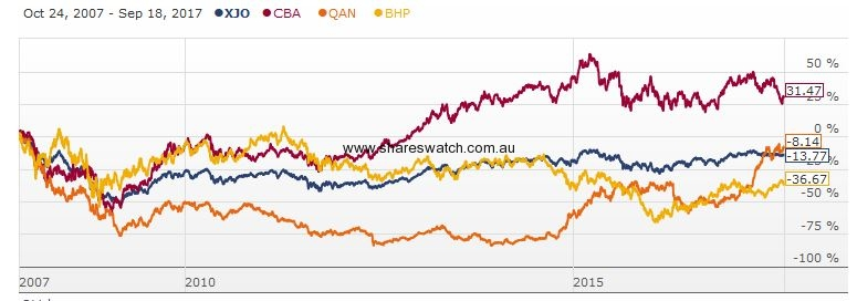 XJO CBA QAN BHP 10years - S&P/ASX 200 - 10 Years of Much Ado About Nothing