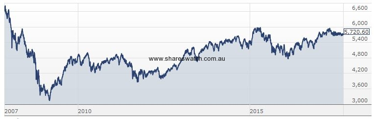 asx200 2007 2017 - S&P/ASX 200 - 10 Years of Much Ado About Nothing