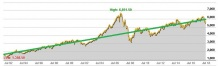 ASX 200 25 year trend chart with trend line