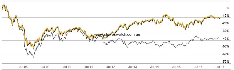 xjo small ords 10yearsJPG - S&P/ASX 200 - 10 Years of Much Ado About Nothing